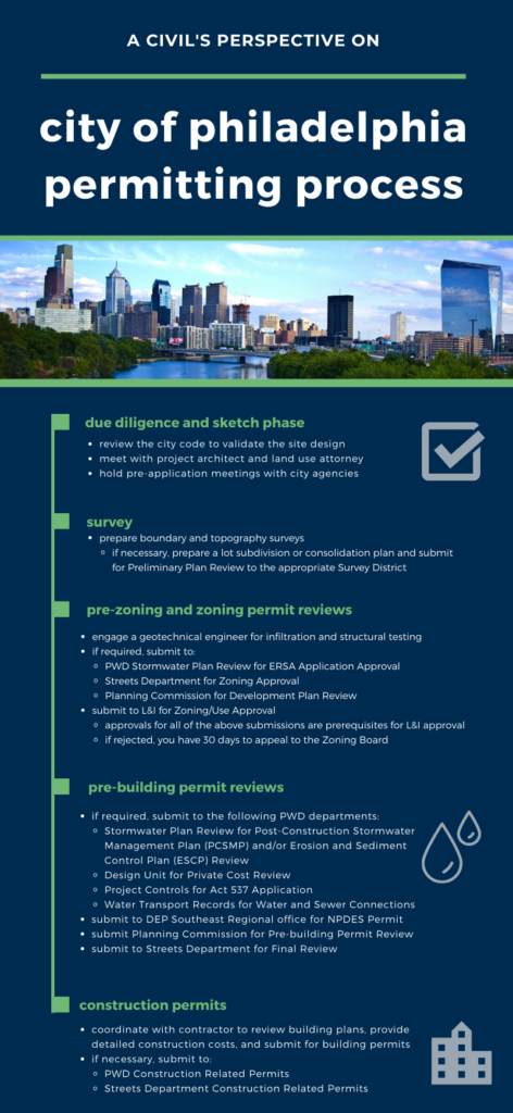 a civil's perspective on the city of Philadelphia permitting process
